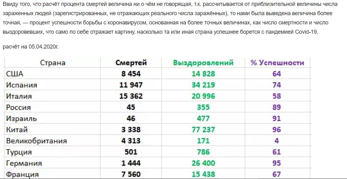 Процент успешности стран в борьбе с коронавирусом Covid-19/