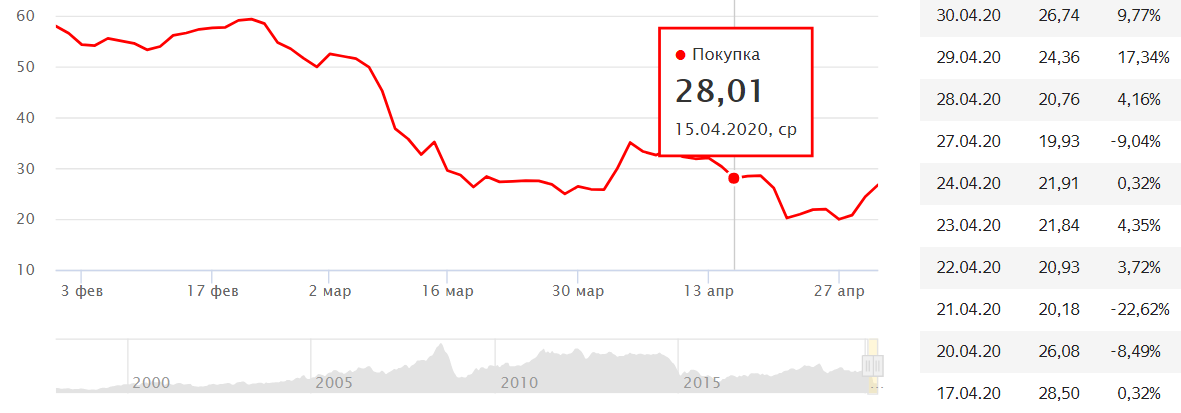 График котировок нефти за последние 10 дней