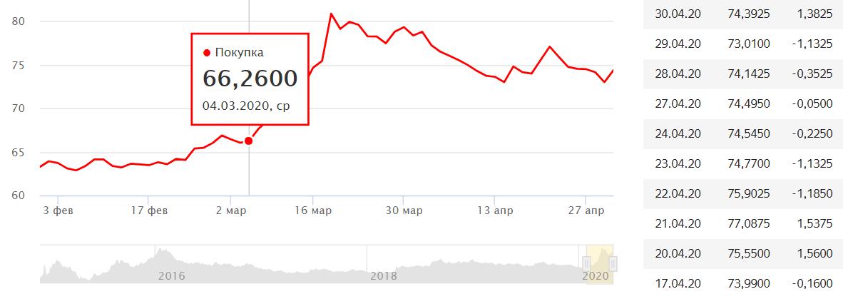 Курс доллара за последние 10 дней