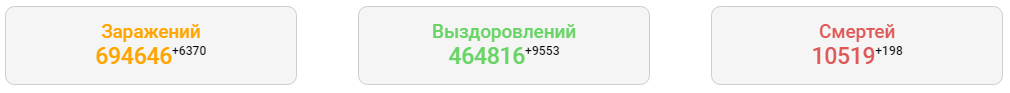 Коронавирус Россия 08.07.2020